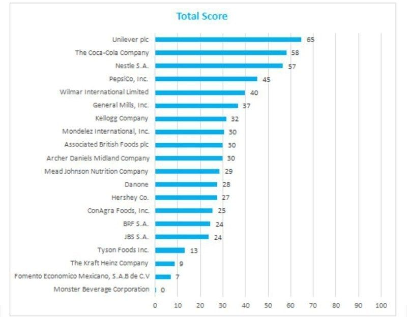 Overall company scores in KnowTheChain Benchmarks report (PRNewsFoto/KnowTheChain)