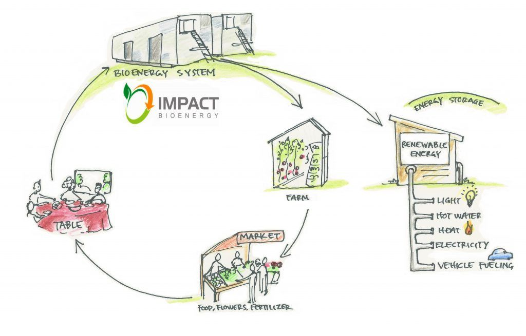 Circular Energy Graphic showing Food Waste Being made into energy and compost